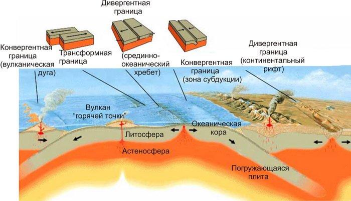 земная кора океанического