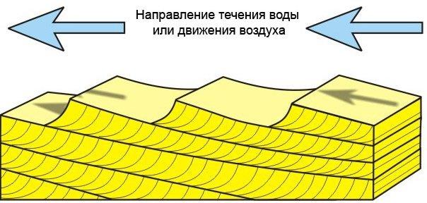 О «потопной» гипотезе