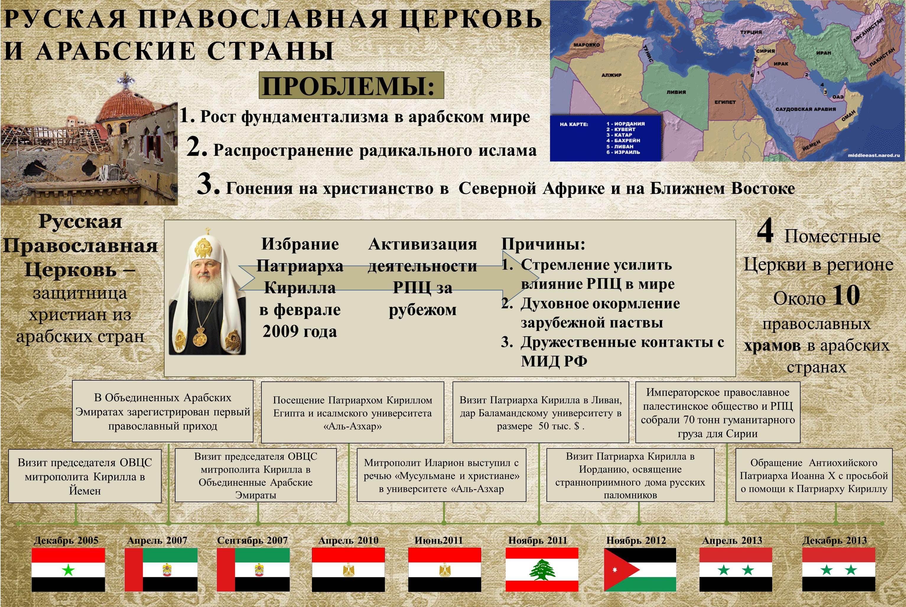 Инфографика Церковь и Арабский мир Портал Богослов ru Церковь и Арабский мир jpg